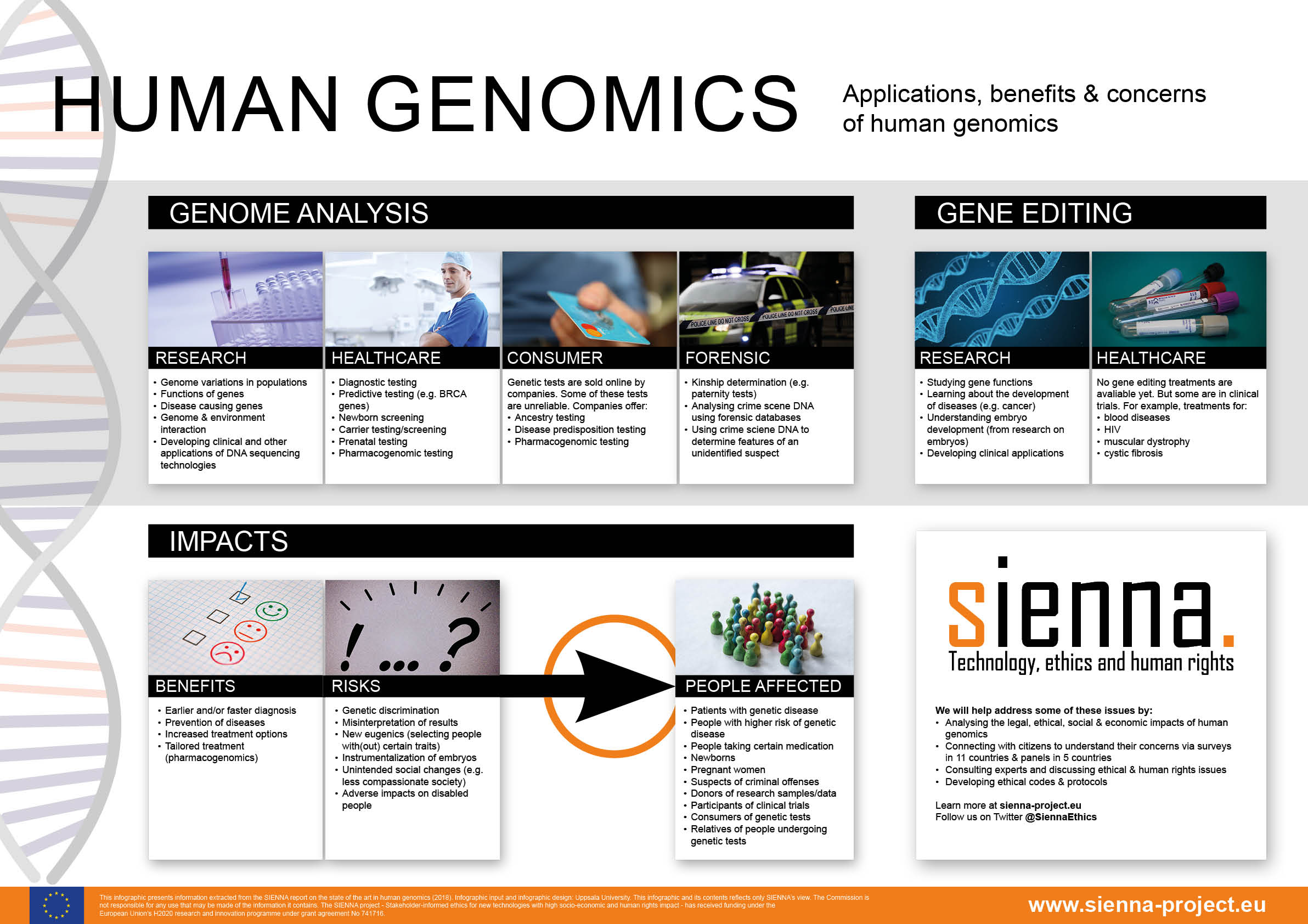 Applicatoins, benefits and concerns of human genomics