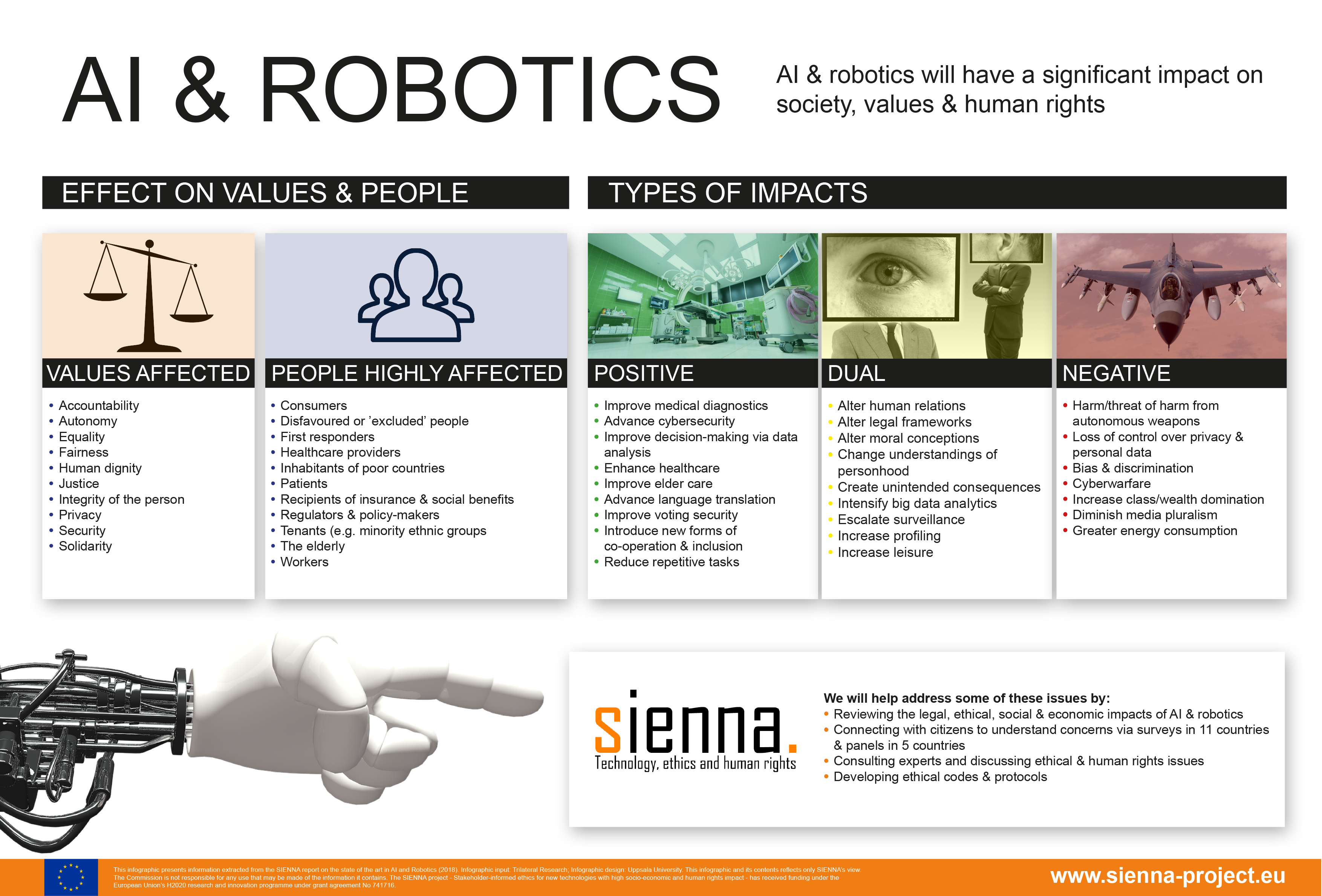 SIENNA Infographic on AI and robotics